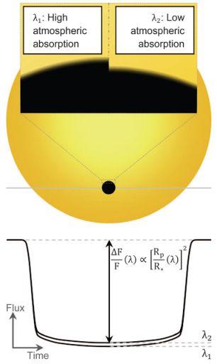 Схематическое изображение зависимости глубины затемнения от длины волны.