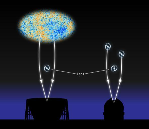 Измерения вызванных гравитационным линзированием возмущений в микроволновом реликтовом фоне (слева) согласуются с проведёнными ранее измерениями эффекта, оказываемого на изображения галактик (справа).