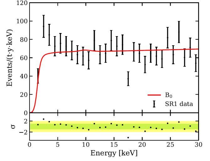 Результаты измерения на детекторе XENON1T. Сильное превышение над фоном (красная линия) заметно для энергии около 2 кэВ.