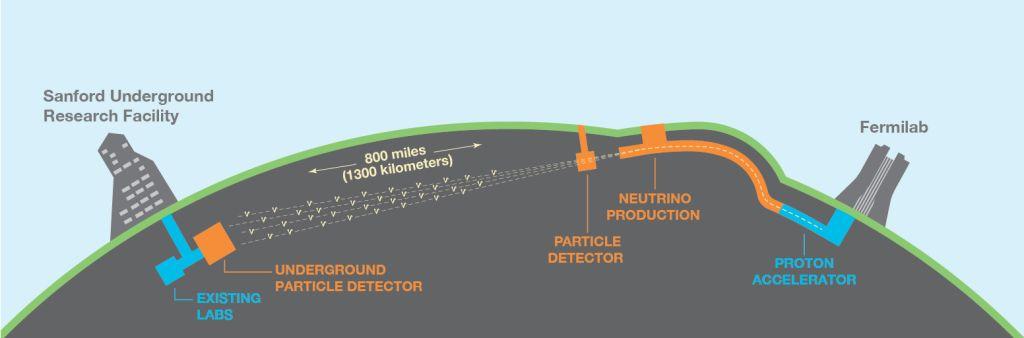 Схема эксперимента _DUNE_.