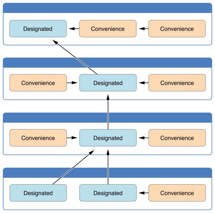 initialization funnel
