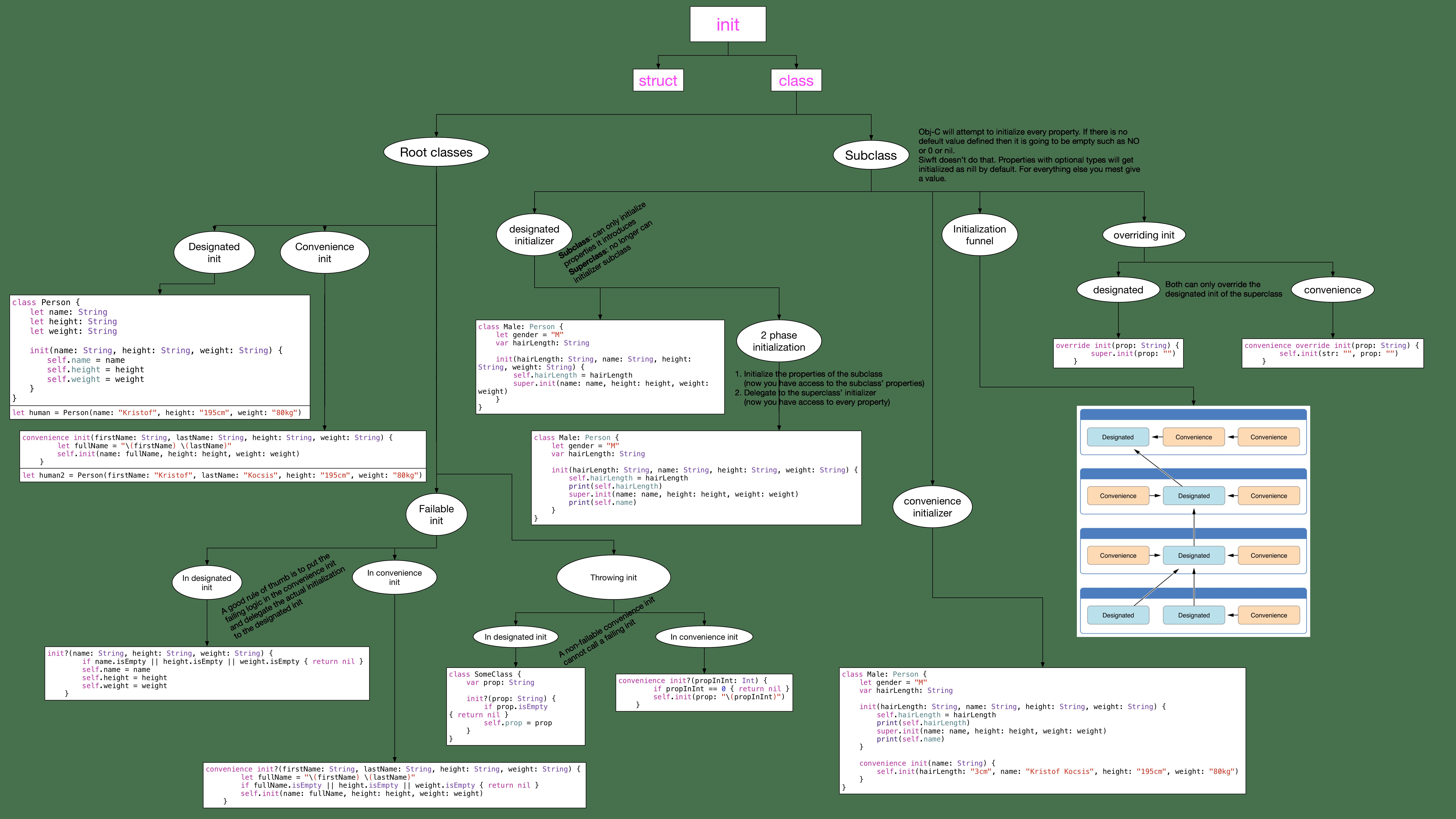 class initialization diagramm