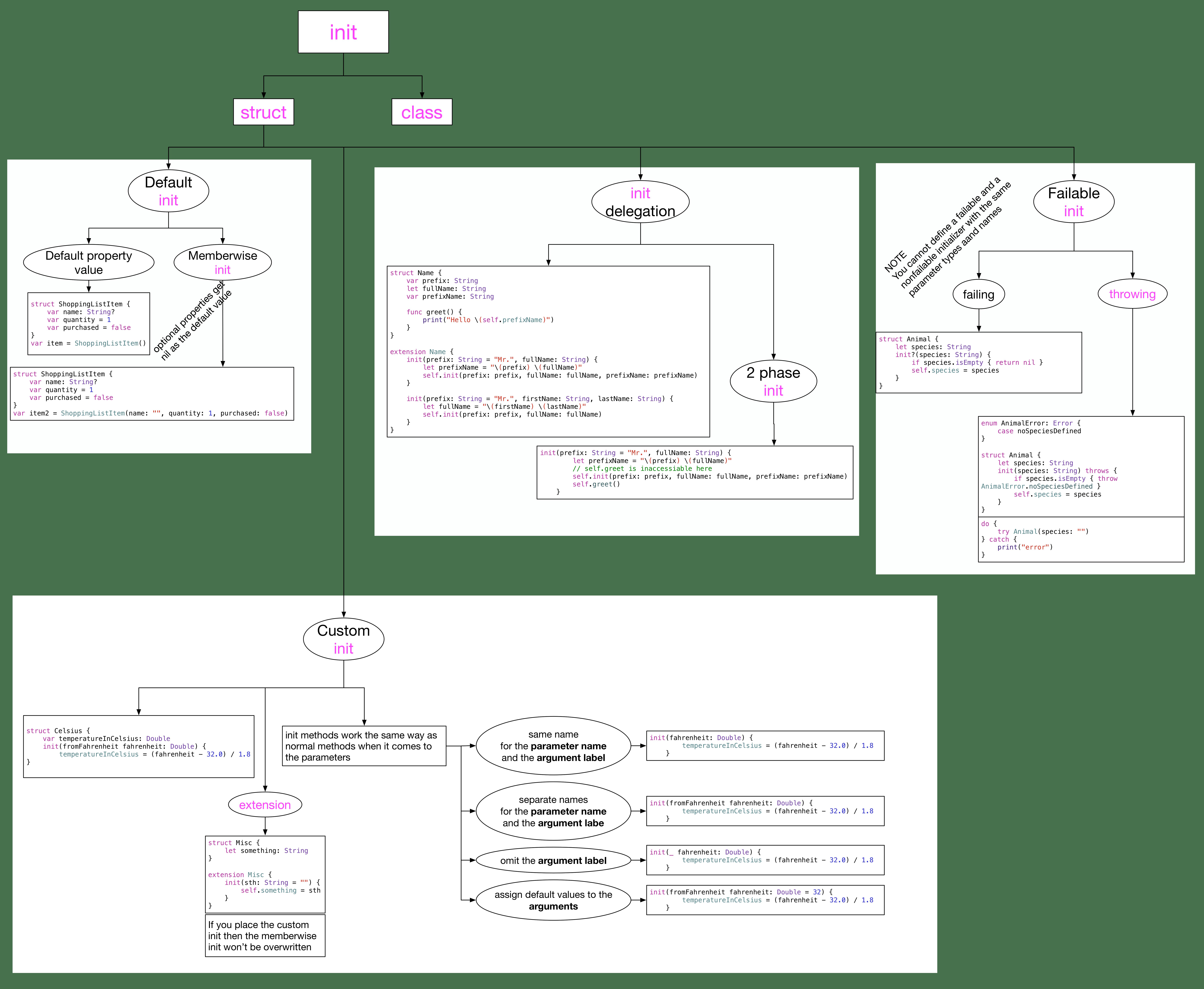 struct init diagram