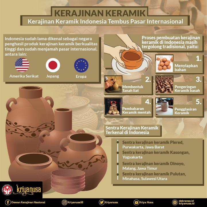 Kerajinan Keramik Indonesia Tembus Pasar Internasional