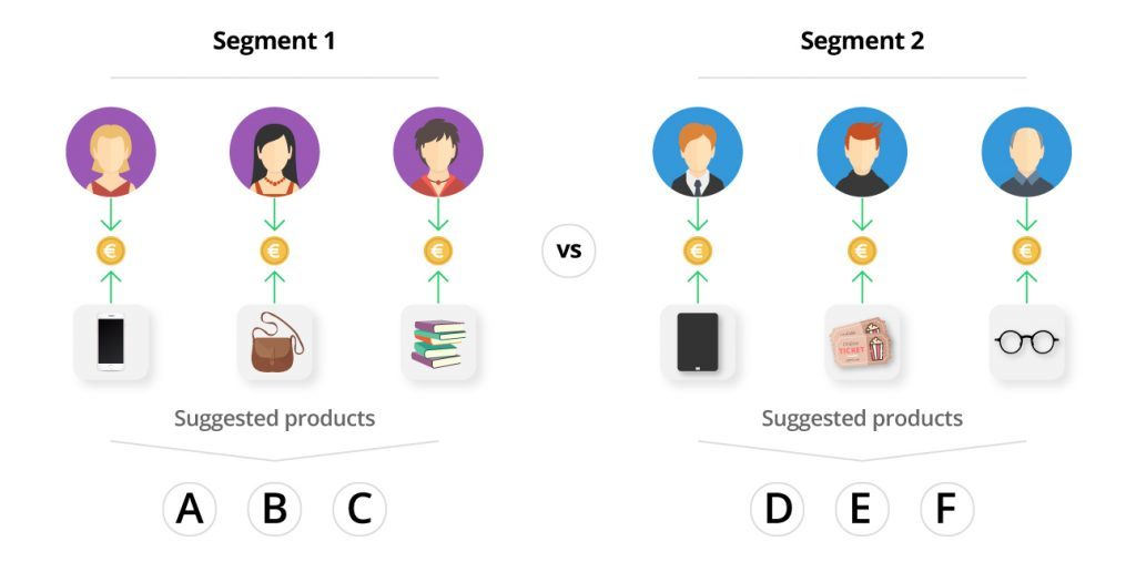 Marketing Automation Customer Segmentation ecommerce