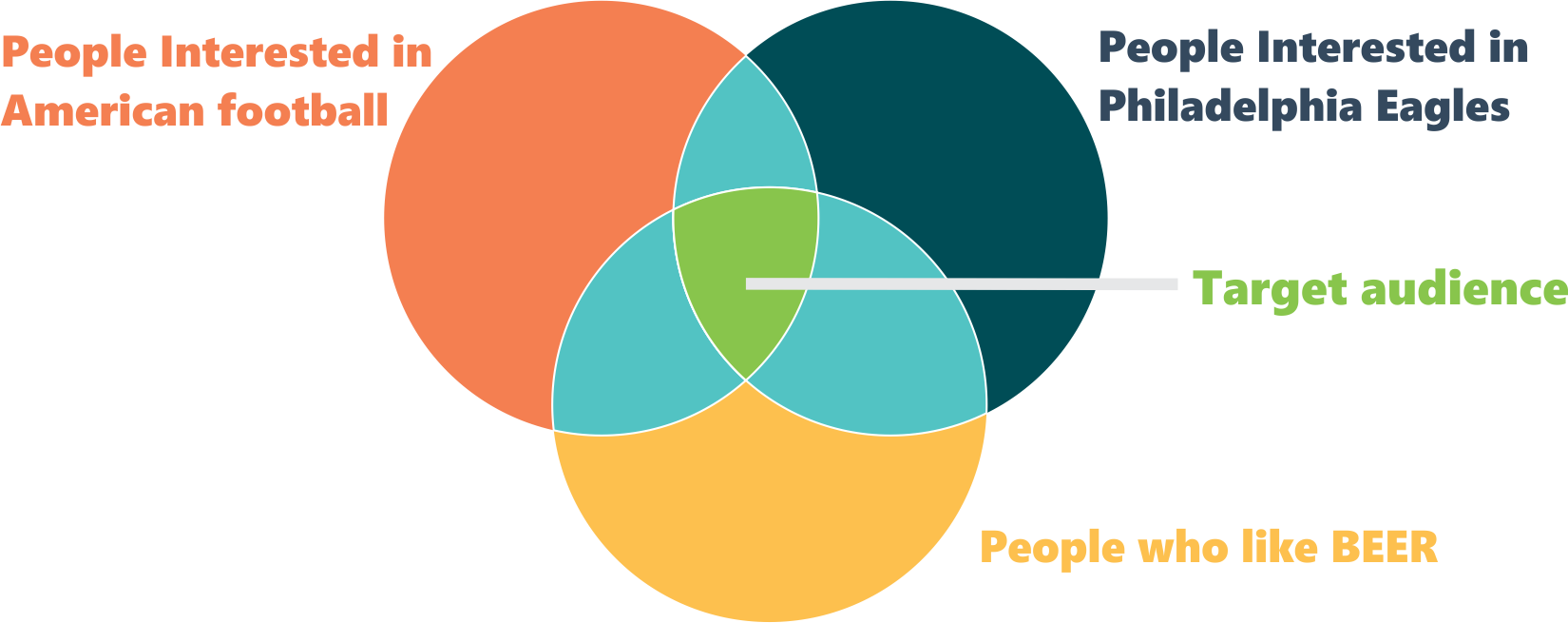 target audience Venn diagram