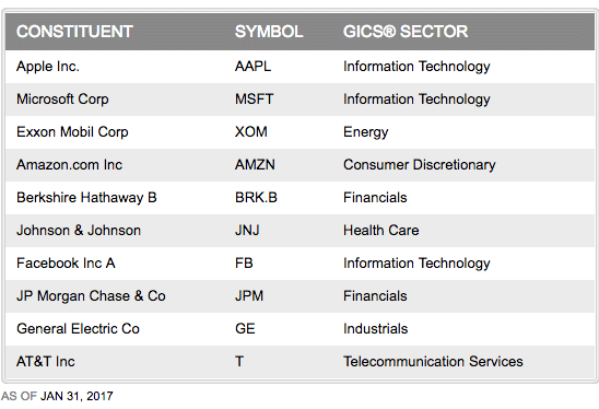 top companies in s&p 500 showing tech companies overtaking legacy industrials