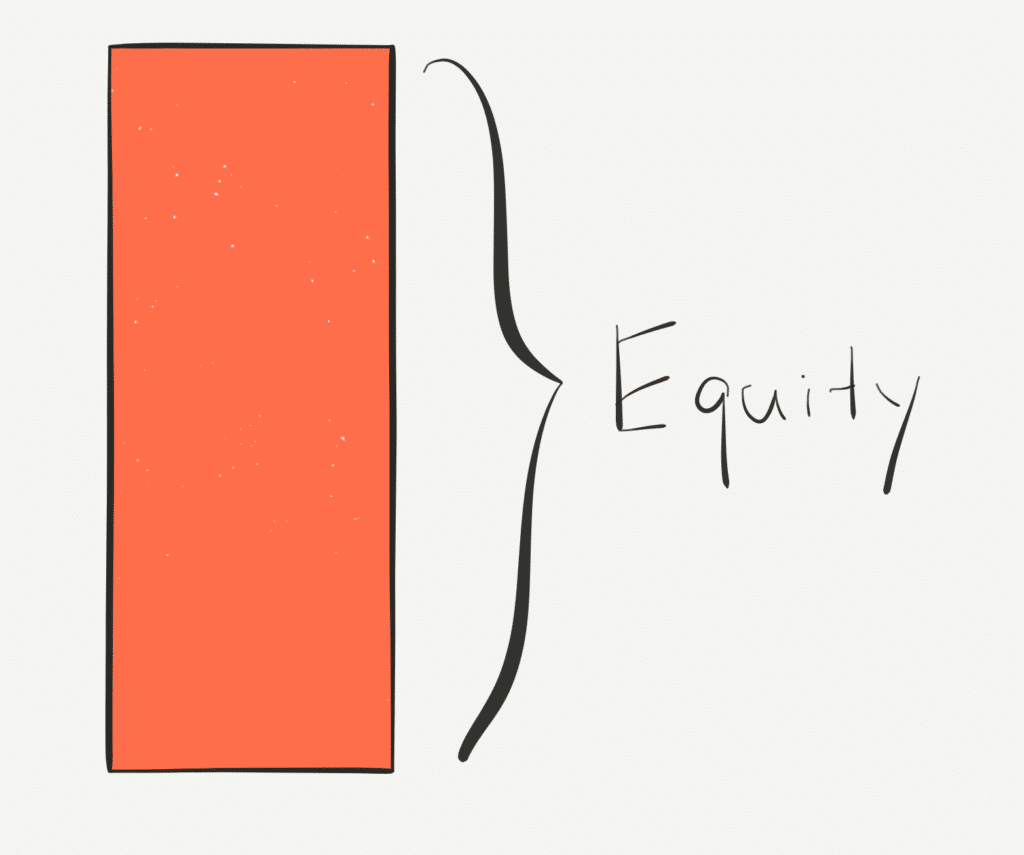 visual representation of an all-equity capital stack as a bar graph with only one section, labeled 'equity'