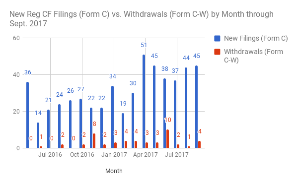 graph showing form c filings and form cw withdrawals by month through september 2017. there are live svg-based versions of this data at crowdfilings.com/stats