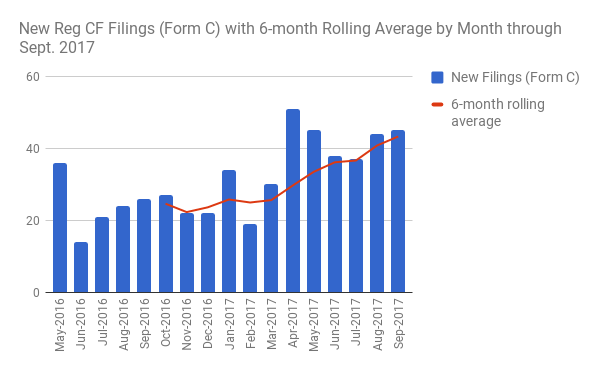 new form c filings by month  through september 2017. there are live versions of this data in svg and accessible forms at crowdfilings.com/stats