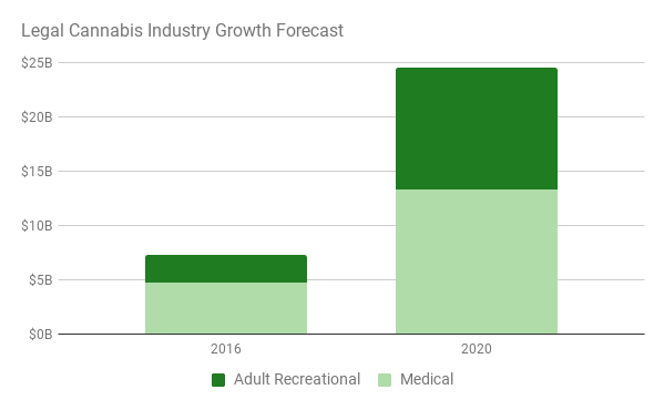 graph showing cannabis industry growth forecast through 2020