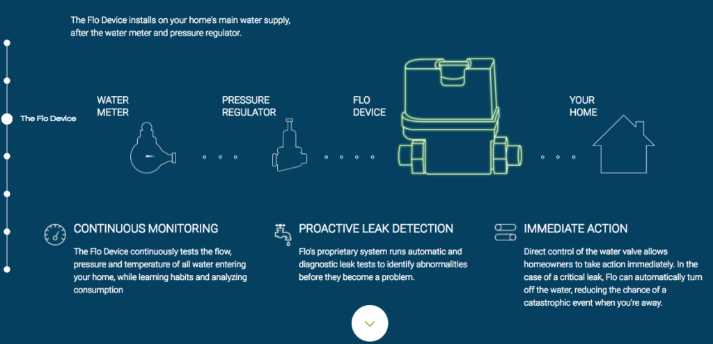 Diagram of Flo smart water meter, one of the investments in my crowdfunding portfolio