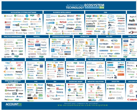 accounting tech market landscape graphic