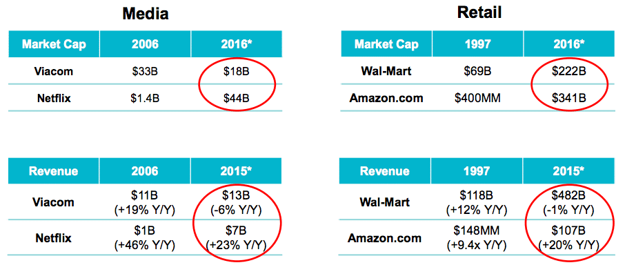 slide from mary meeker's presentation about the revenue and market cap disparities among new and old media companies