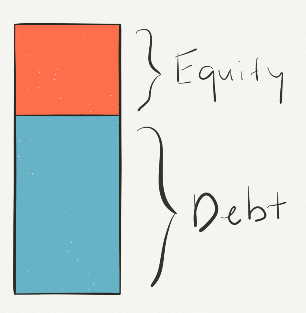 visual representation of a capital stack with two components, shown as a bar graph with two sections, one for debt and one for equity