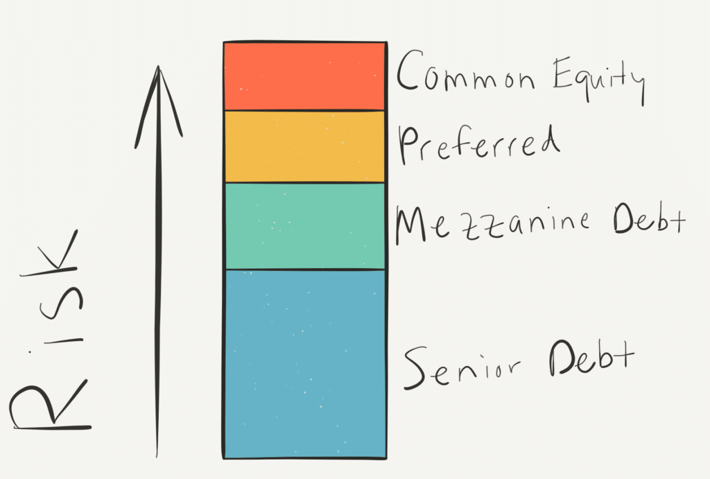 visual representation of a more typical commerical real estate captial stack, shown as a colored bar graph with vertically stacked sections labeled from the bottom up as senior debt, mezzanine debt, preferred equity, and finally on the top common equity