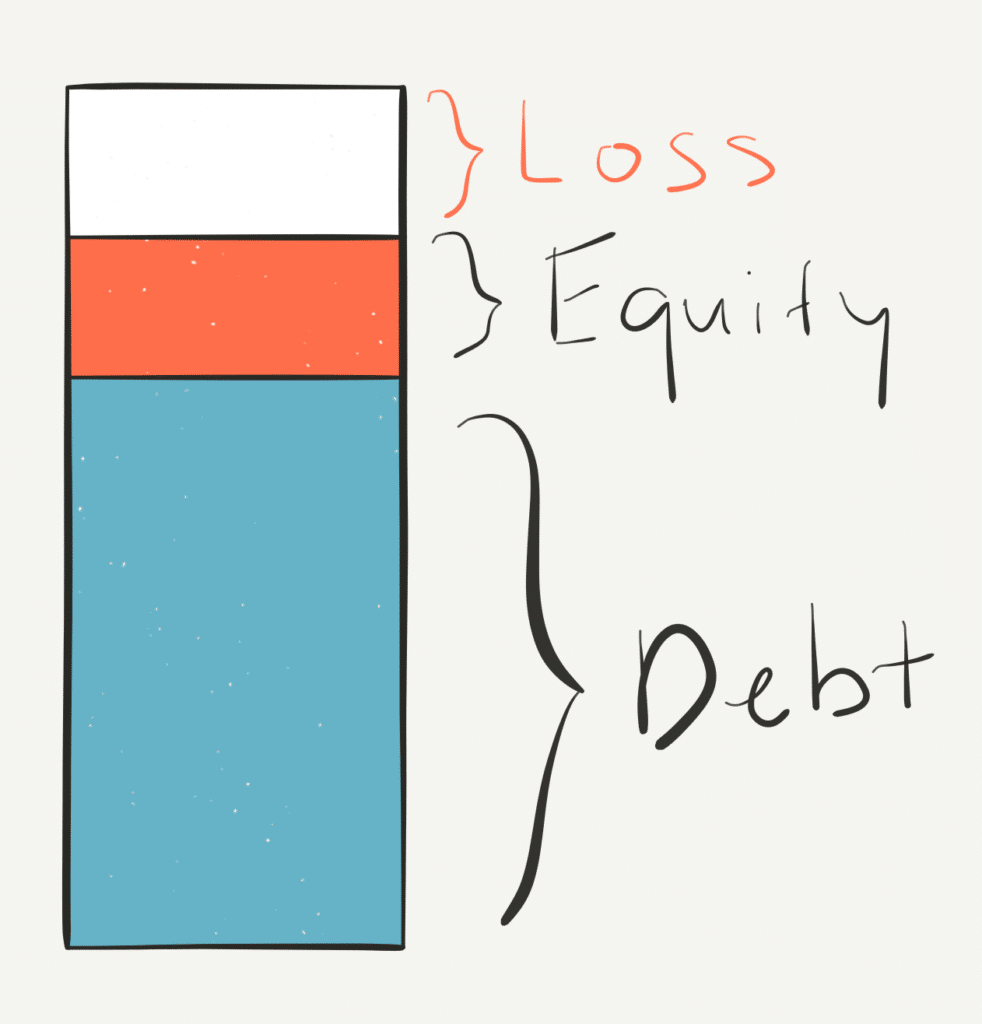 visual representation of a capital stack following an equity loss, showing a bar graph with two sections stacked, the debt on bottom and equity on top. the equity section is shown as partially empty like a partly empty glass to illustrate the loss of equity