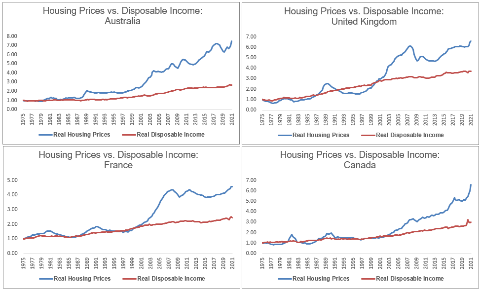 Home prices vs. disposable income for the US, Canada, UK, and France