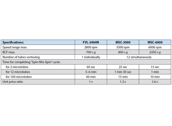 MSC-3000, CentrifugeVortex Multispin BSN.BS-010205-AAN img