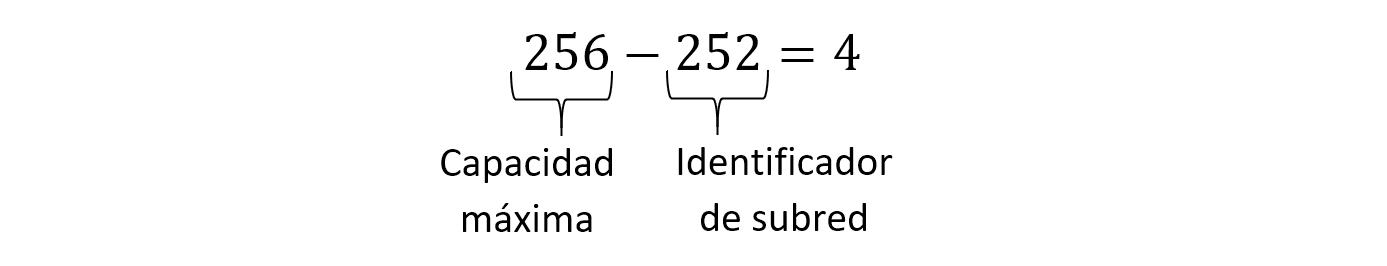 Cómo calcular la máscara de subred 20