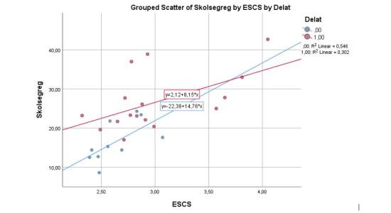skolsegregation och ESCS delat