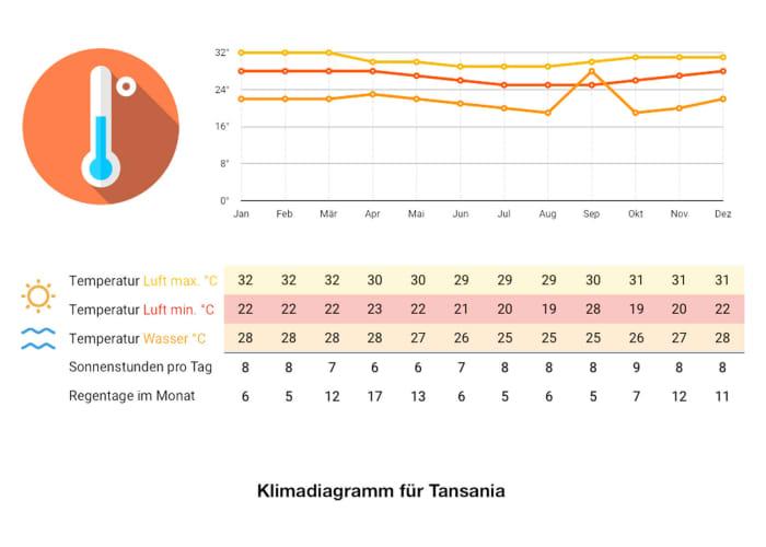 Klimadiagramm Tansania