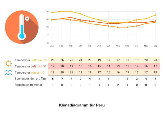 Klimadiagramm Peru