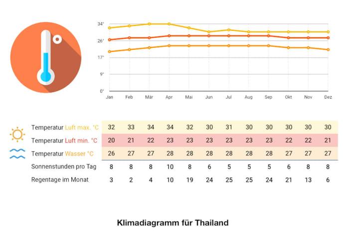 Klimadiagramm Thailand