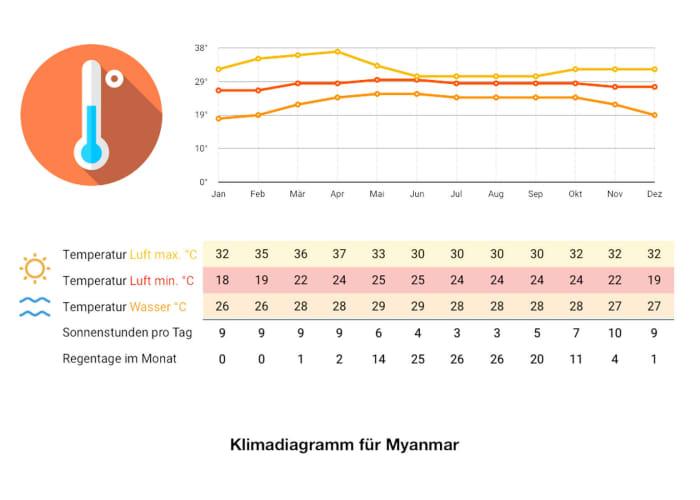 Klimadiagramm Myanmar