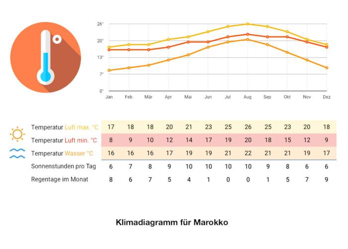 Klimadiagramm Marokko