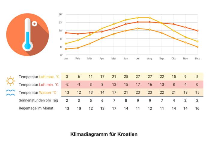 Klimadiagramm Kroatien