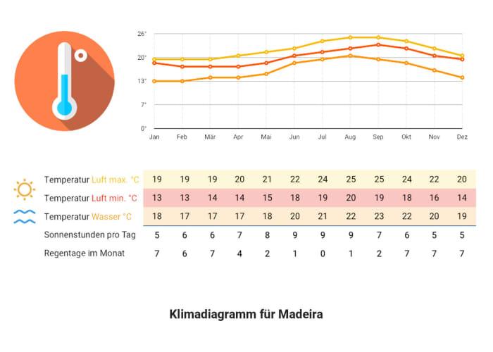 Klimadiagram Madeira