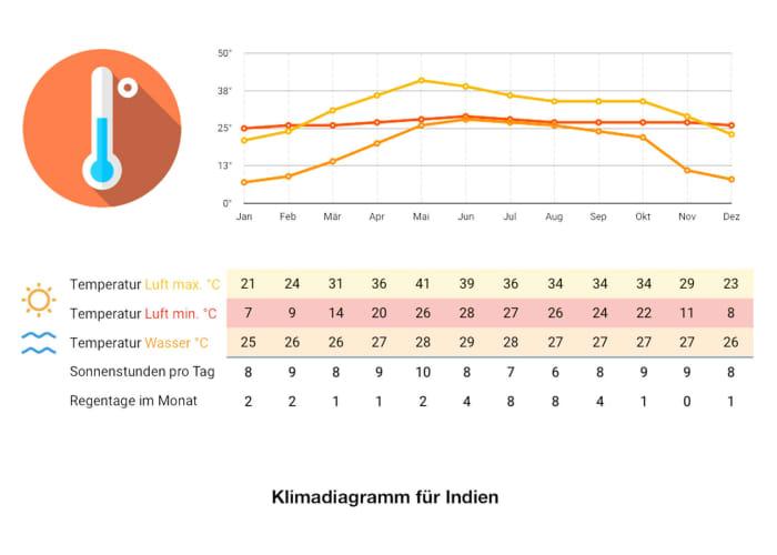 Indien Klimadiagramm