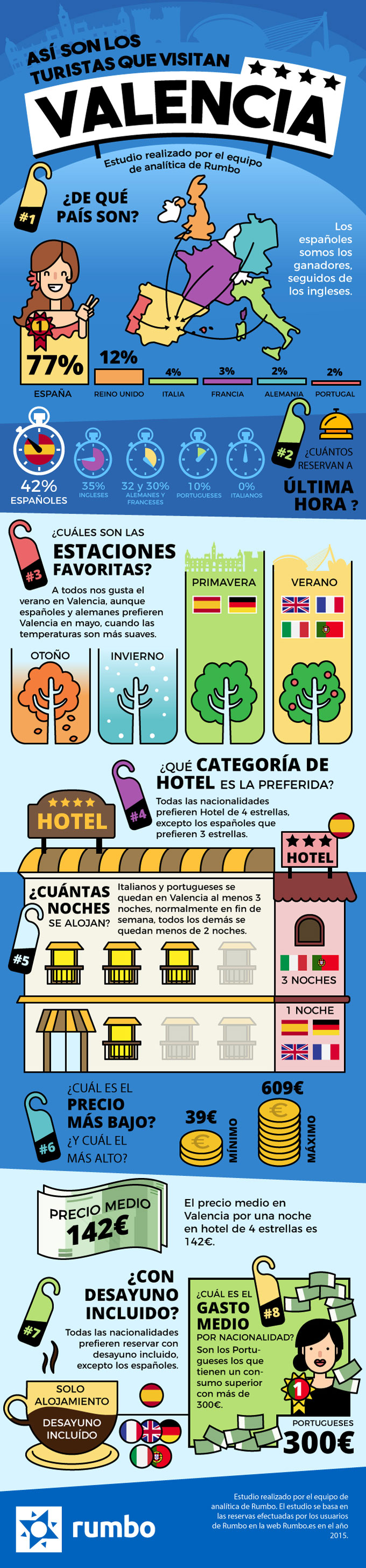 Así son los turistas que visitan Valencia