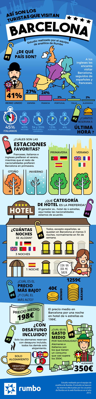 Asi son los turistas que visitan Barcelona
