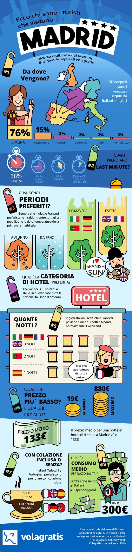 Ecco chi sono i turisti che visitano Madrid