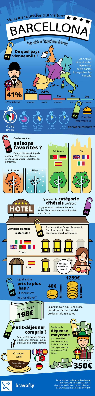 Voici comment sont les turistes qui visitent Barcelone