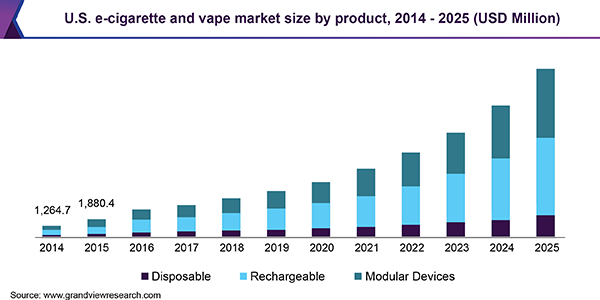 us-e-cigarette-and-vape-market_hhrrqe.png