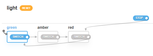 light machine state chart, going from green to amber to red with switch events and a stop event to go straight to red