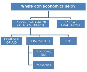 Economics in State Aid - GCR - Global Competition Review