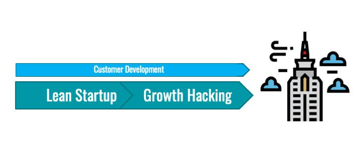 custdev-y-growth-hacking.png