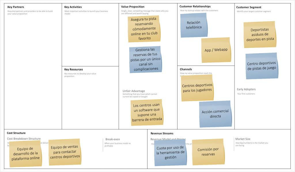 business-model-canvas-playtomic