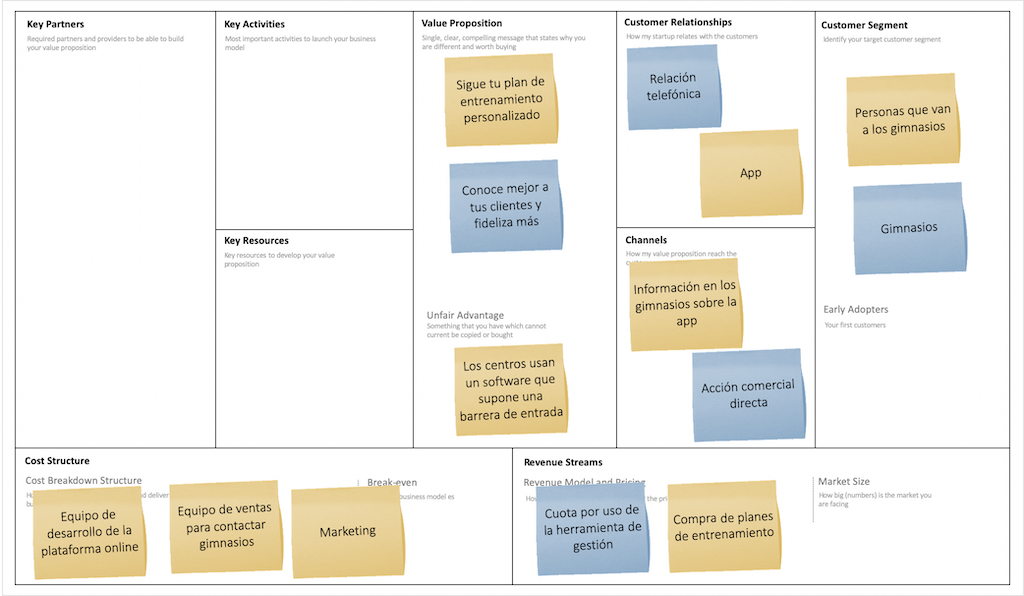 business-model-canvas-trainingym