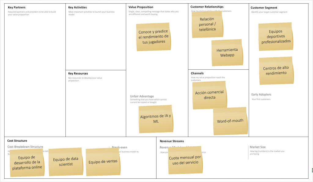 business-model-canvas-olocip