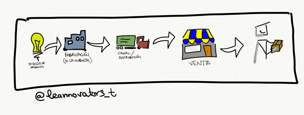 cadena-de-valor-producto