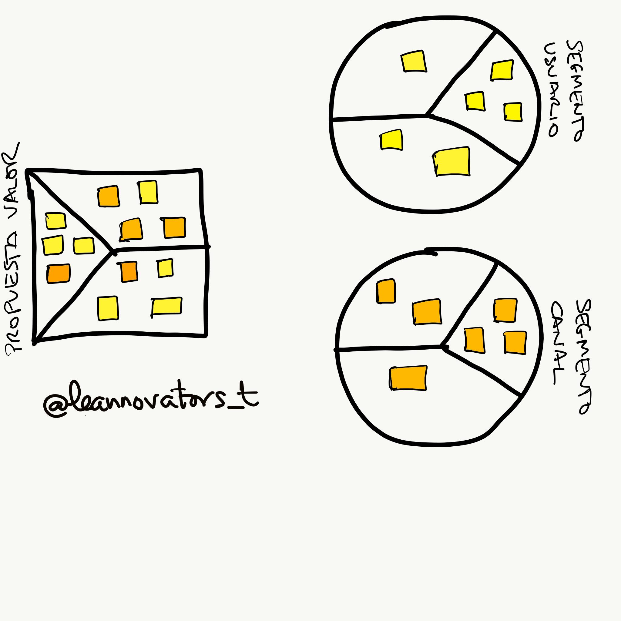value-proposition-canvas-multisegmento