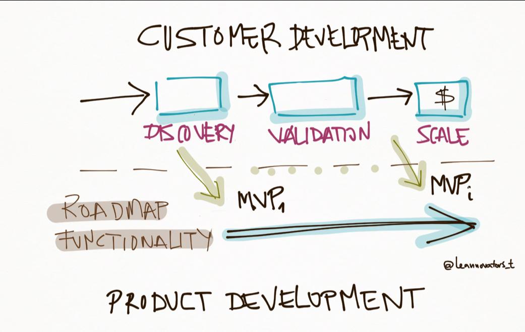 Https //res.cloudinary.com/leannovators tech/image/upload/v1591630508/media/2018/05/16/cuando empieza product management en lean startup featured ejn0hd.png