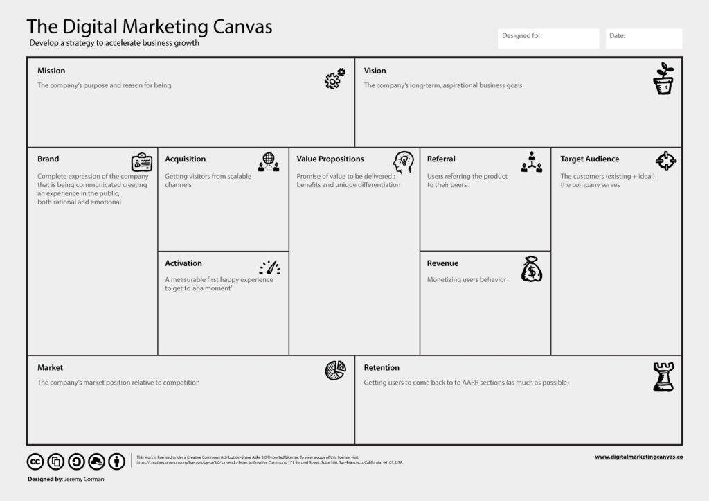digital-marketing-canvas