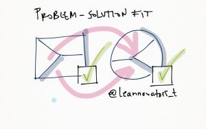 problem-solution-fit