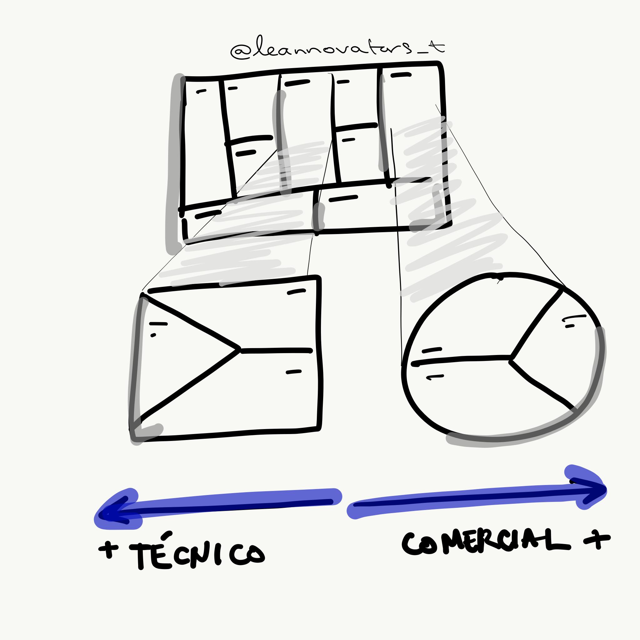 parte-comercial-parte-tecnica-value-proposition-canvas